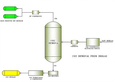 BIOGAS UPGRADATION SYSTEM